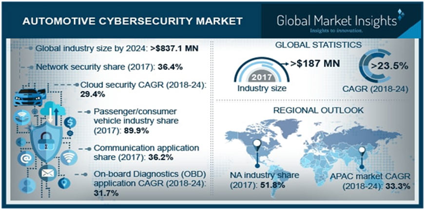automotive cybersecurity market - Global Banking & Finance Review