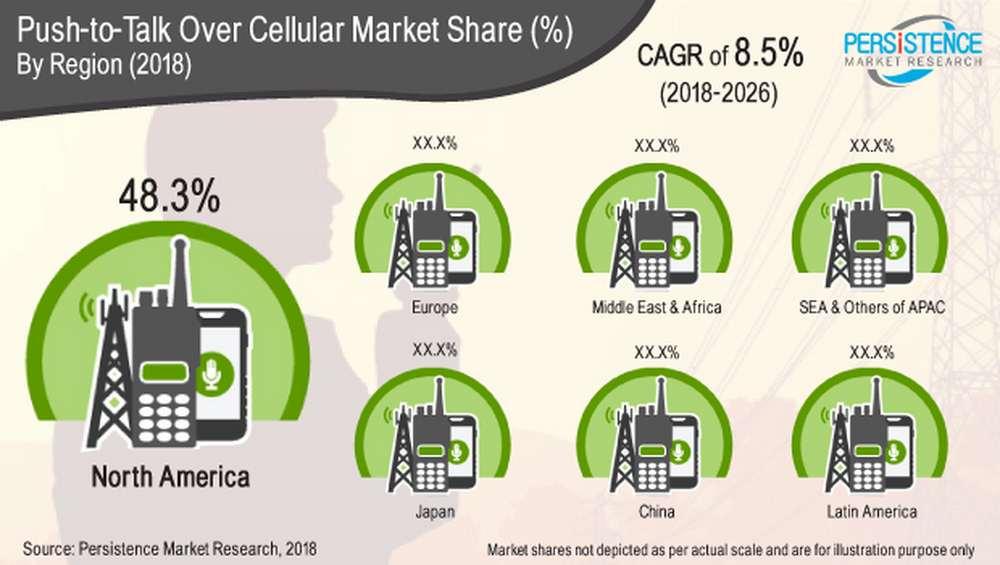 cellular market