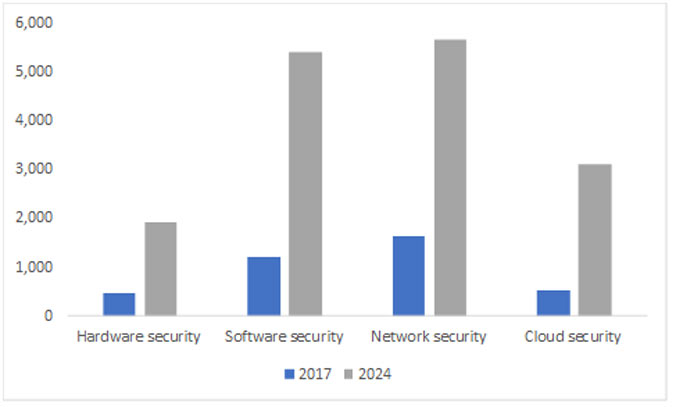 hardware-security-chart - Global Banking & Finance Review