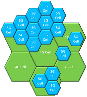 Figure 2: 4G and 5G Cell Coverage