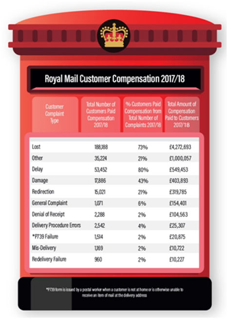 Royal Mail Cutomer Complaint 2018-2