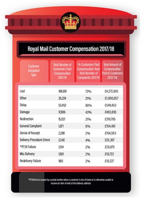 Royal Mail Cutomer Complaint 2018-2