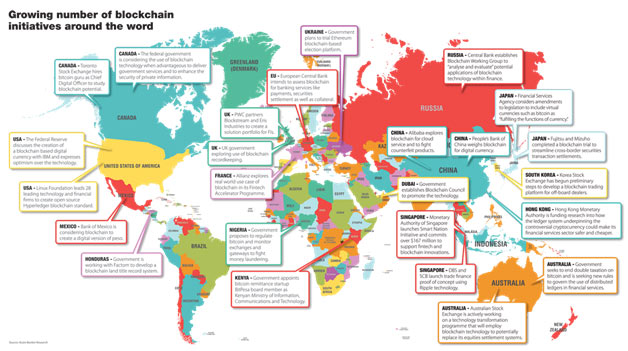 Governments using blockchains and how they are using them