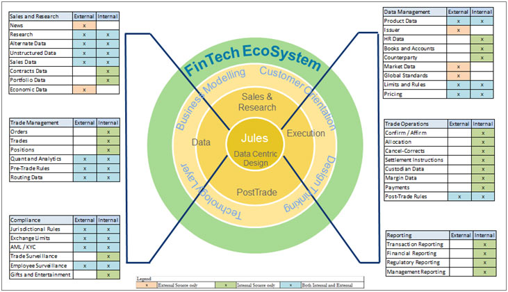 Figure 2: Jules – The data-centric approach
