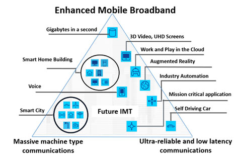Figure 1: The 5G Services Ecosystem source ITU-T