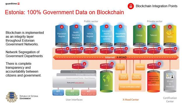 estonia blockchain