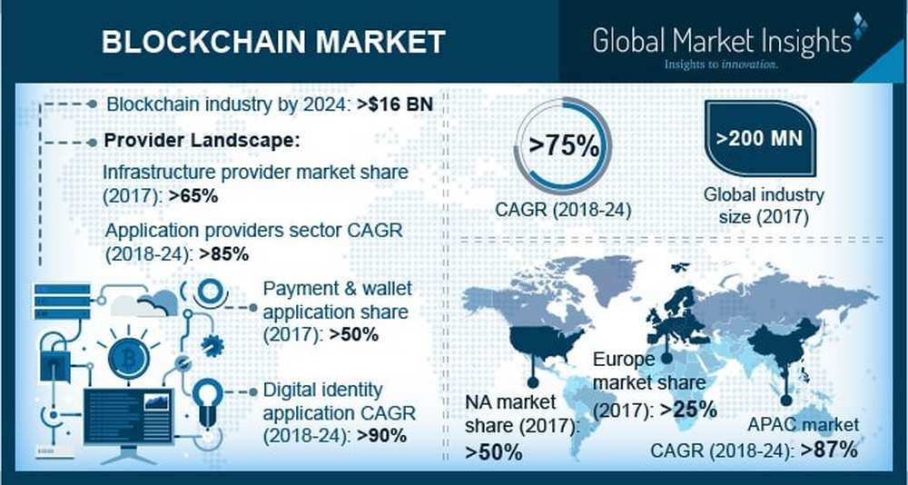 Blockchain Market to grow at 75% CAGR from 2018 to 2024