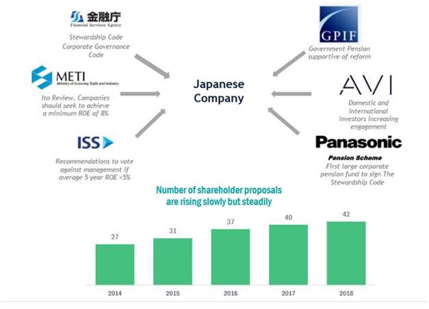 shareholder proposals