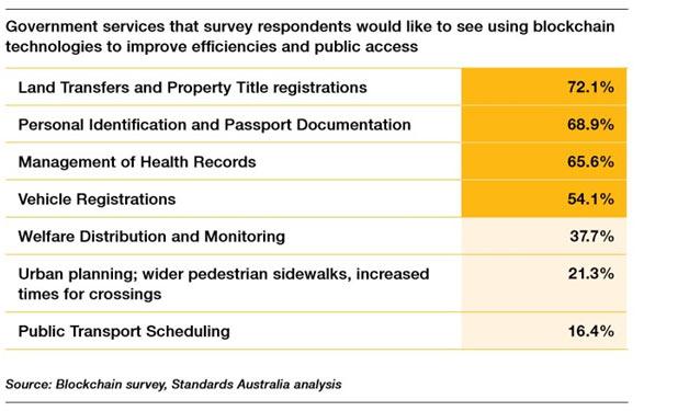 survey on blockhain