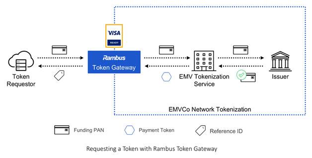 token gateway