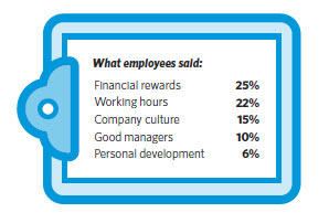 what employees sold