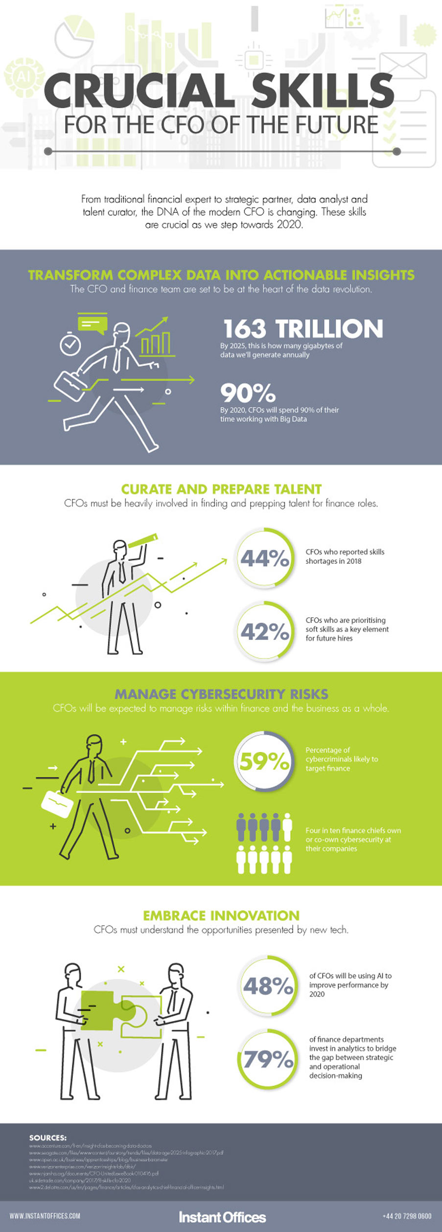Crucial Skills for the CFO by 2020 - Instant Offices