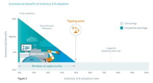 The latest research report from Siemens Financial Services indicates Manufacturers face countdown to gain competitive advantage from Industry 4.0 1