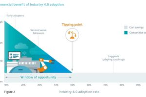 The latest research report from Siemens Financial Services indicates Manufacturers face countdown to gain competitive advantage from Industry 4.0 2