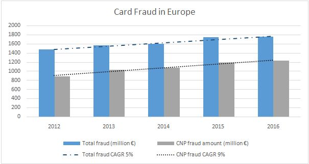 Figure 1. European Card-Present and Card-Not-Present Fraud Losses(source: FICO by Fair Isaac, Euromonitor International)
