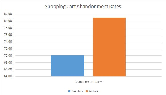 Figure 2. Shopping Cart Abandonment Rates perChannel