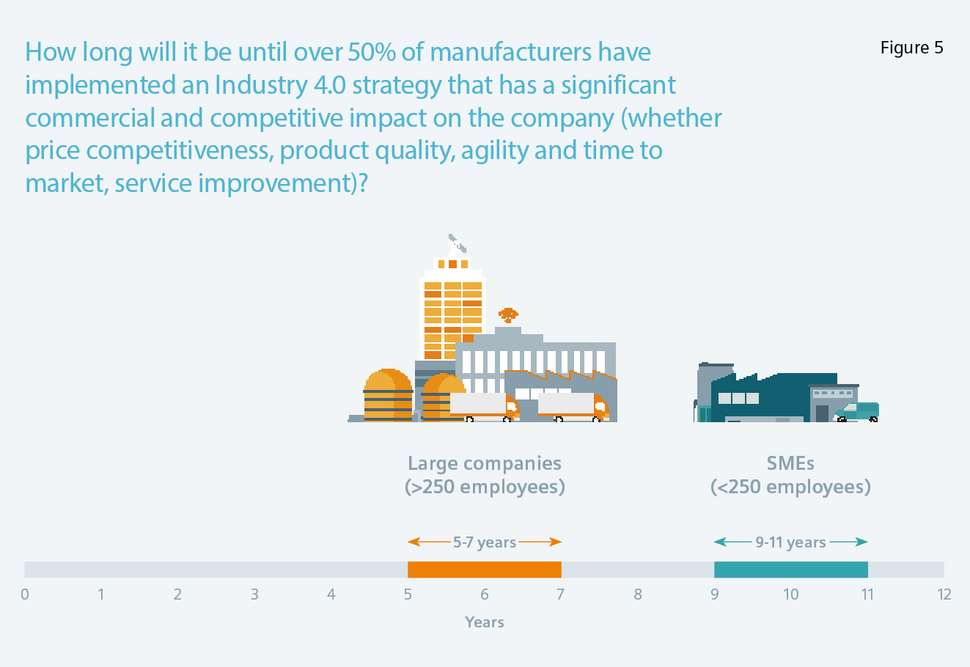 How long until the Industry 4.0 adoption