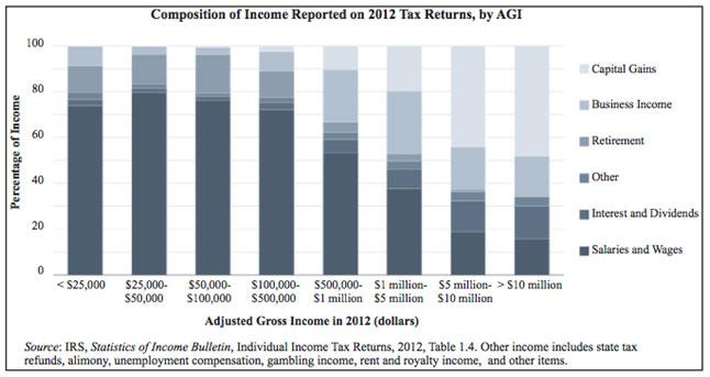 composition-income-2012