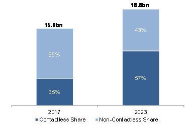 Source: Global Payment Cards Data and Forecasts to 2023 (RBR)