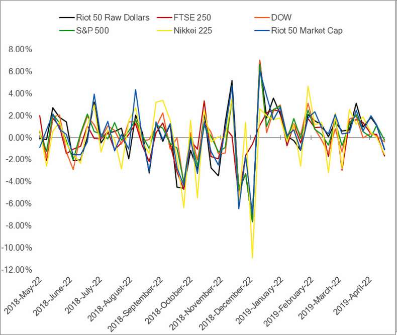 oT outperforms stock market