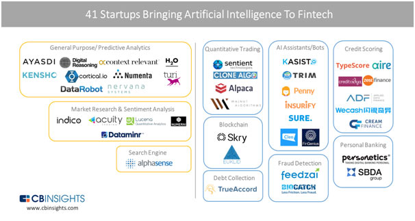 Artificial Intelligence is already being implemented in multiple fintech startups