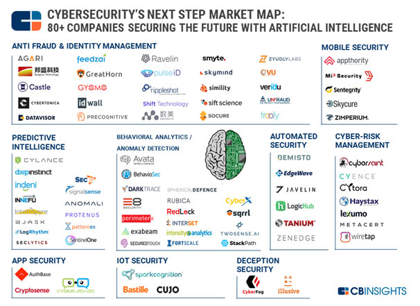 The companies which implement Artificial Intelligence in cybersecurity