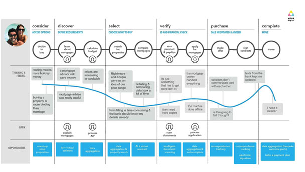 An example of a smart user journey map