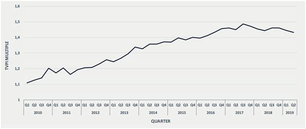 Fig. 1 – Return evolution of active LBO funds