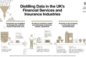 Drowning in Data, Financial Services and Insurance Industries Seek Technology and Talent to Close Global Insights Gap