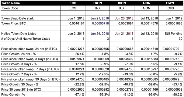 Should I Sell My Tokens Before or After Token Swap? 4