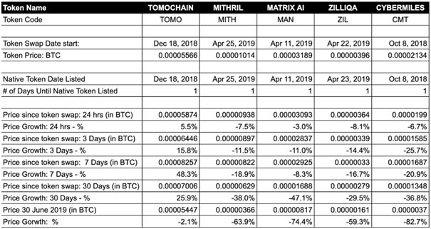 Should I Sell My Tokens Before or After Token Swap? 17