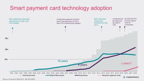 smart payment tech