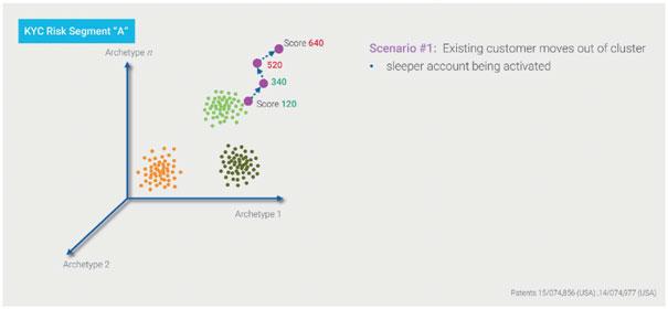 Fig 1. Customer cluster alignment visualised