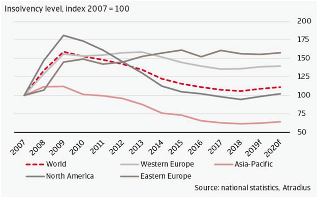 2007-insolvency