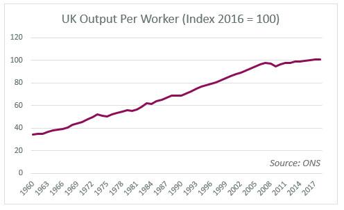 UK-Output-Index