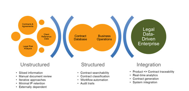 Figure: How can firms take a strategic approach?