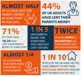 Are family loans on the rise? 1