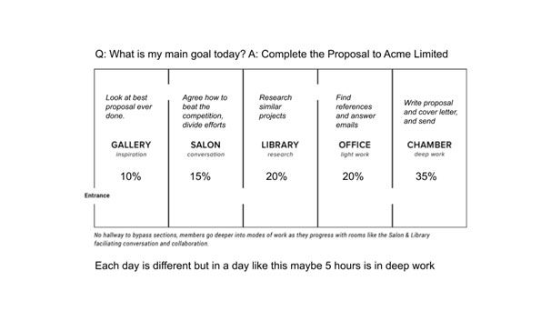Figure 2. An example of a work day inspired by the Eudaimonia Machine concept.