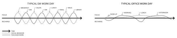 Figure 1. David Dewane'sEudaimonia Machine concept compared to the open plan office concept.