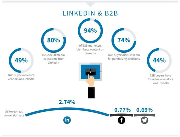 Source: https://www.webfx.com/social-media/how-to-generate-leads-on-linkedin.html