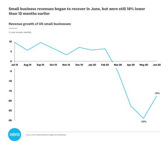 UK small business data in June suggests sales recovery, but jobs continue to decline 2