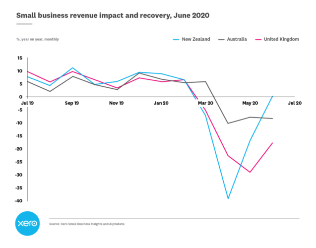 UK small business data in June suggests sales recovery, but jobs continue to decline 4