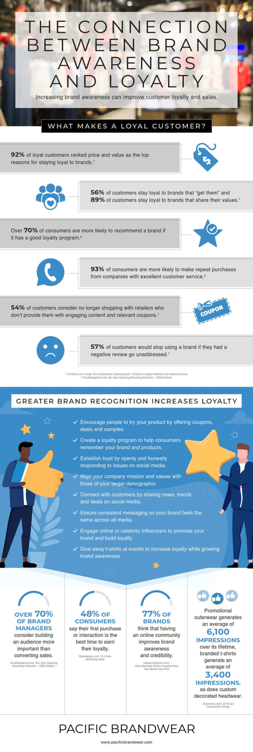 The Connection Between Brand Awareness And Loyalty