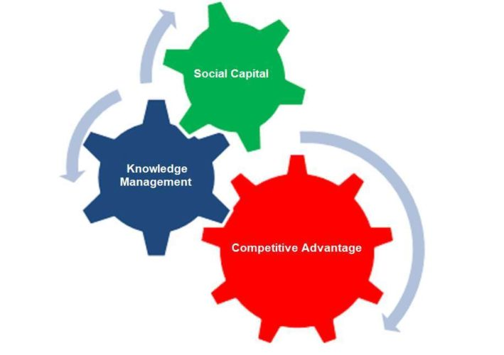 Why social capital needs to be your top priority 2