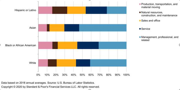 Workforce Diversity Matters To Our ESG Evaluation 9