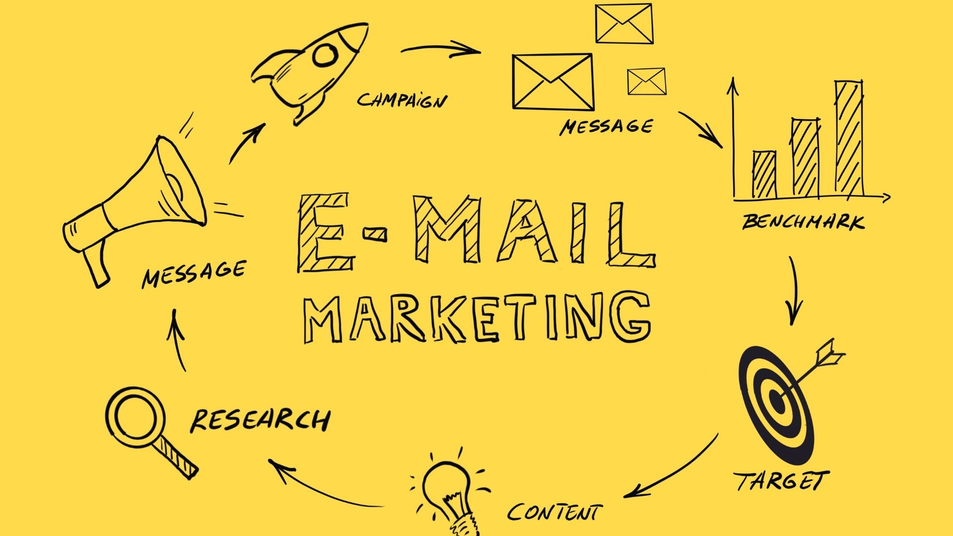 Four Email Marketing Best Practices to Consider 1