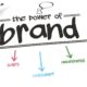 Finance brands: wake-up to the power of always-on content marketing 19