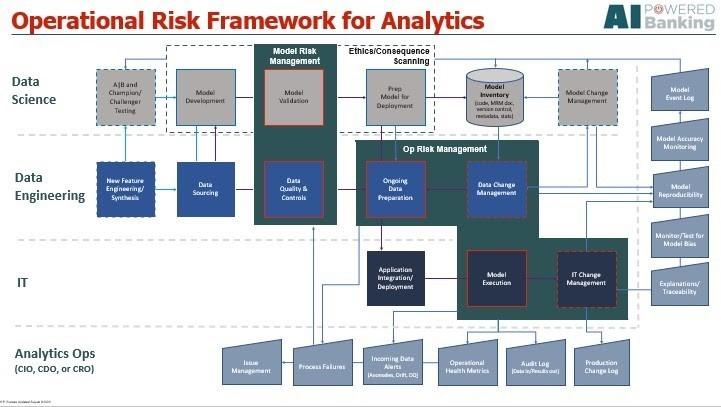 Comprehensive Operational Risk Management Framework for Analytics