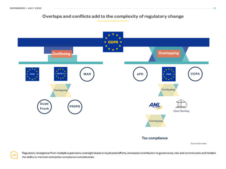 Regulatory overlaps cause conflicts, confusion and complexity: is collaboration the answer? 1