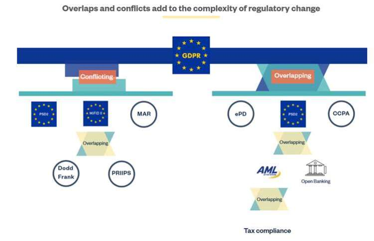 Regulatory overlaps cause conflicts, confusion and complexity: is collaboration the answer? 5